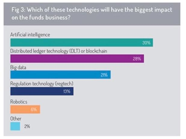 Blockchain: Which technologies will have the biggest impact on the funds business?