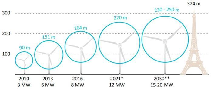 Increasing turbine sizes