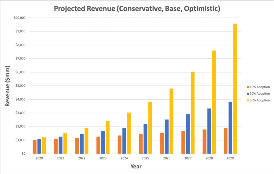 Projected BTC/USD trading fee exchange revenue for the years 2020-2029.