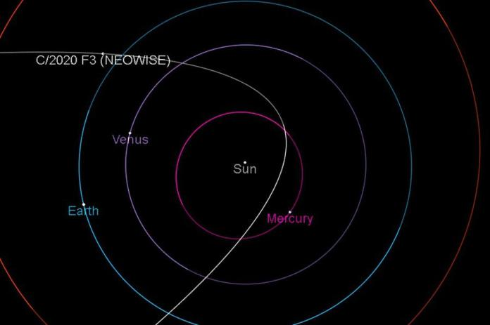 The trajectory of comet C / 2020 F3 (NEOWISE) as it approaches the Sun and the Earth.