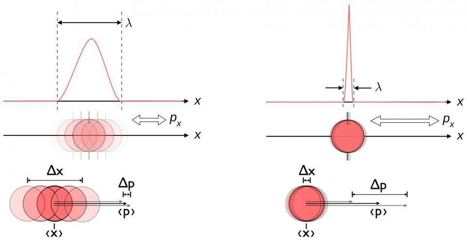 An illustration of the Heisenberg uncertainty between position and momentum in particles.