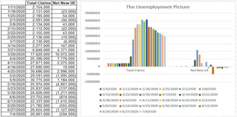 The chart shows the deceleration in the rate of decline in unemployment.