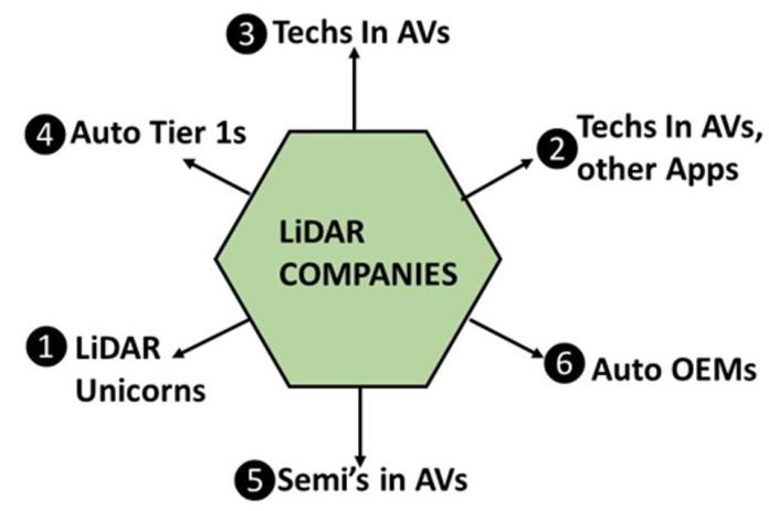 Companies who may be interested in acquiring LiDAR