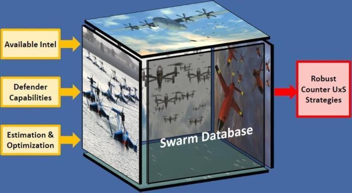 Counter swarm strategy diagram