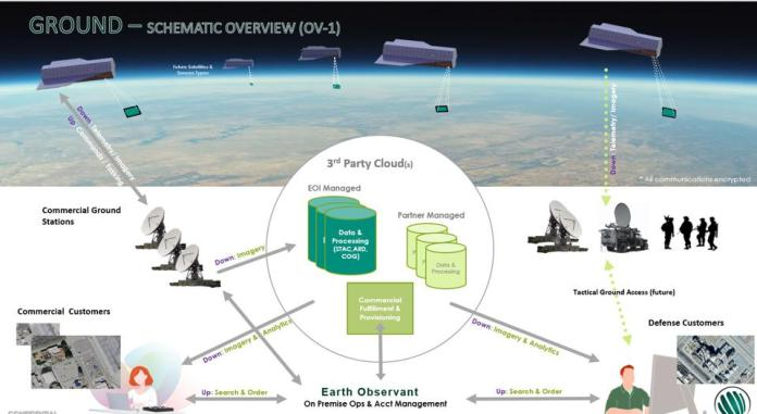 Earth Observant's conceptual overview of its VELO ″Stingray″