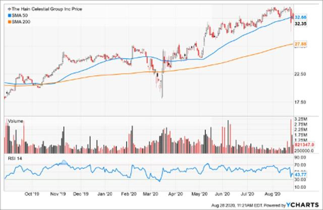 Simple Moving Average of Hain Celestial Group Inc (HAIN)