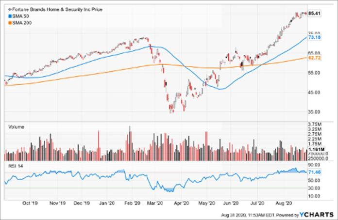Simple Moving Average of Fortune Brands Home & Security (FBHS)