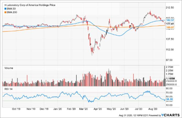 Simple Moving Average of Laboratory Corp of America Holdings (LH)