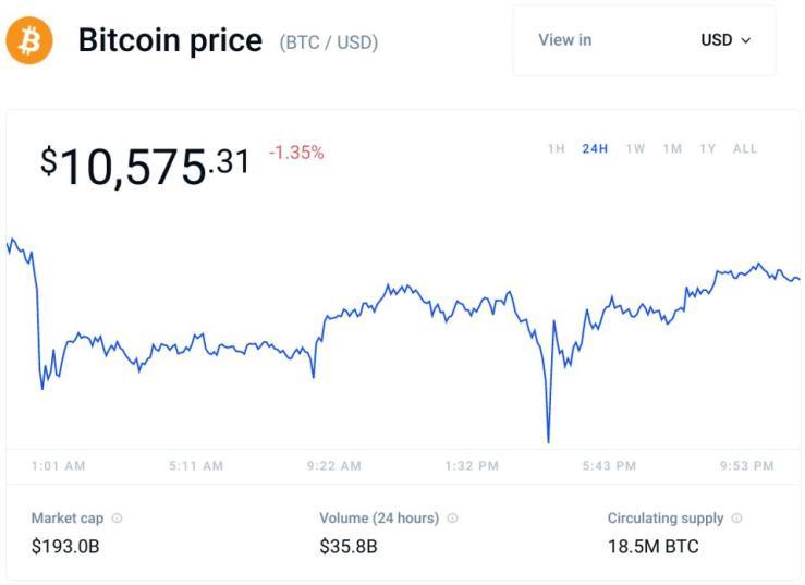 bitcoin, bitcoin price, cryptocurrency, crypto, chart