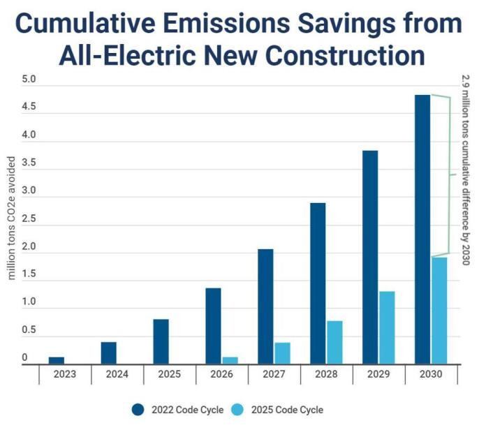 Cumulative Emissions Savings From All-Electric New Construction in California By Requiring All-Electric New Construction In The Upcoming Code Cycle