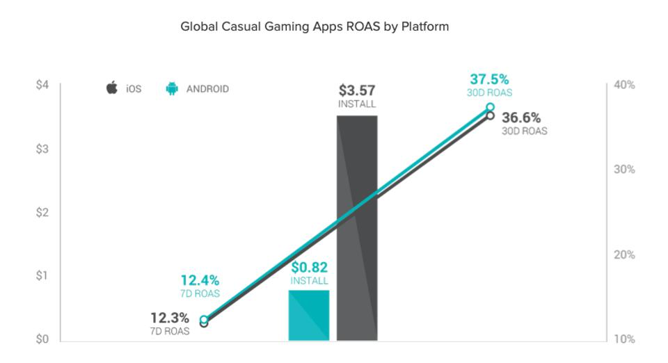 Global casual gaming apps return on ad spend by platform, according to Liftoff