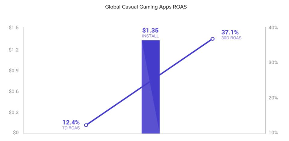 While casual game publishers can acquire new users more cheaply, they also make less  money on them.