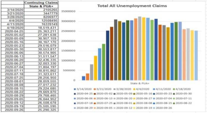 The total is more than 25 million, a real unemployment rate in excess of 15%