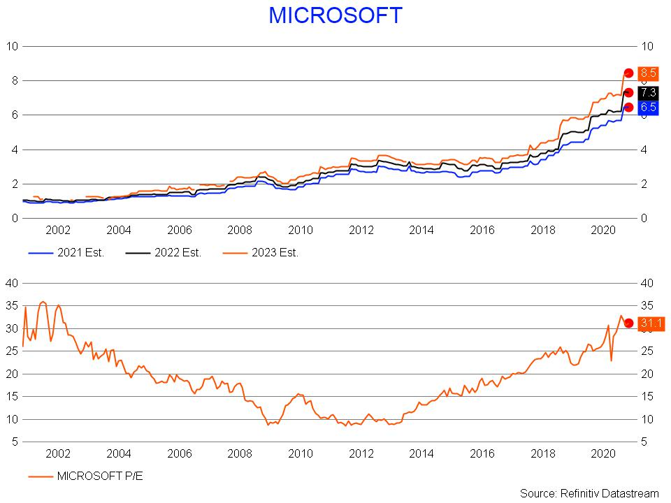 Microsoft earnings and PE ratio