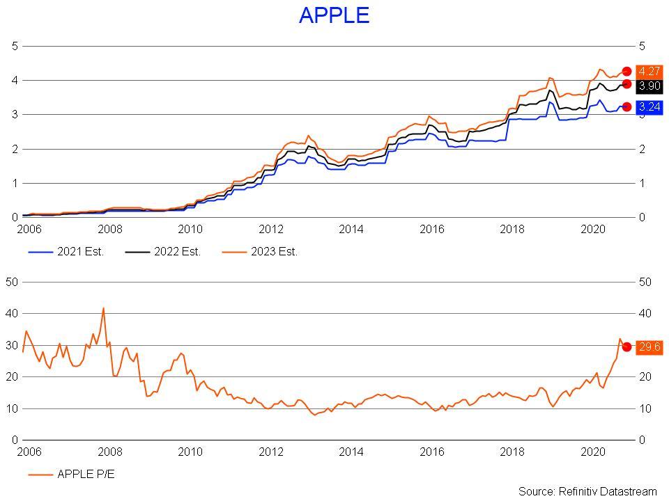 Apple P/E ratio and earnings estimates