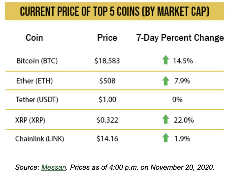 Current price of the top 5 crypto assets