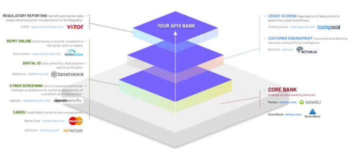 Bank as a platform!