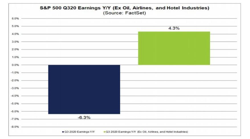 S & P 500 3Q Ergebnis insgesamt und ohne Öl, Fluggesellschaften und Hotelbranche