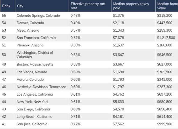 Top 15 lowest effective property tax rates among large cities.