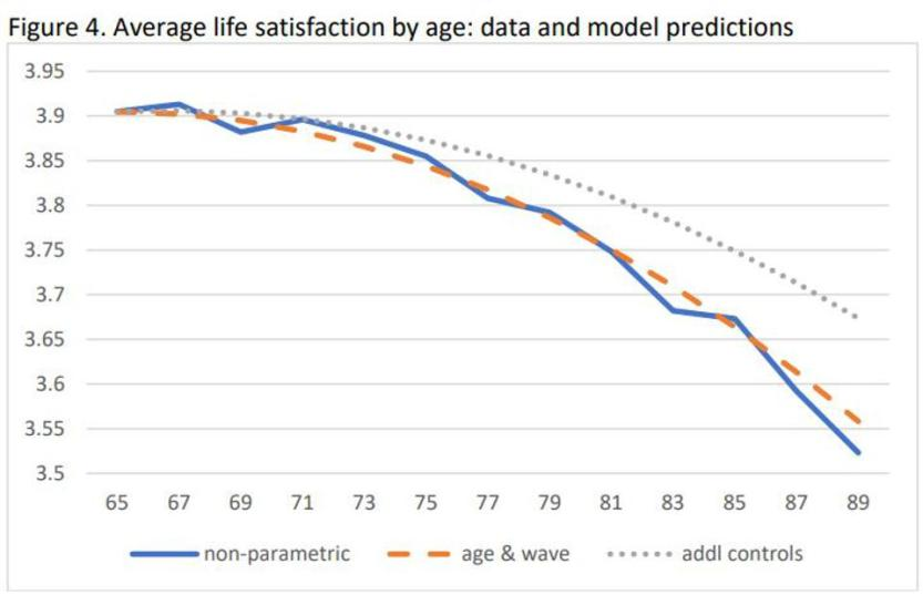 Life satisfaction adjusted for death rates