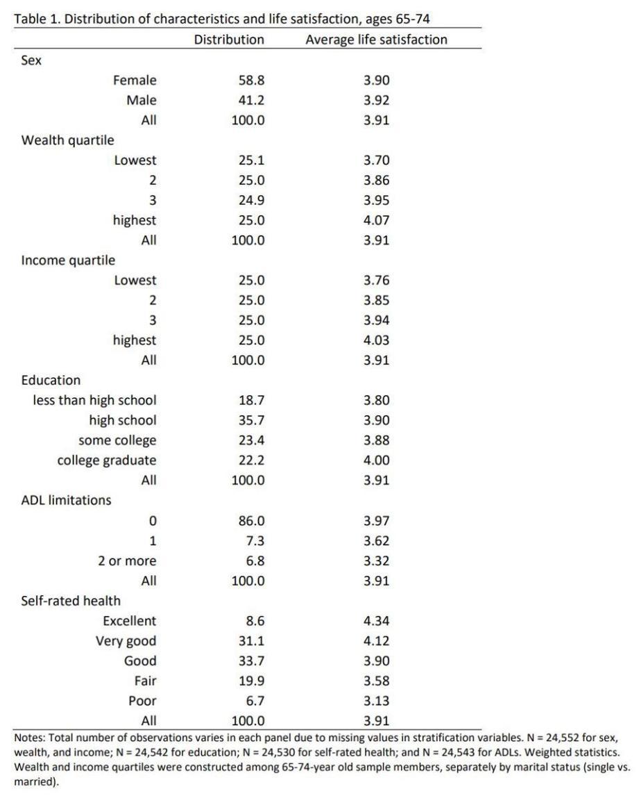 Impact of demographic characteristics on life satisfaction