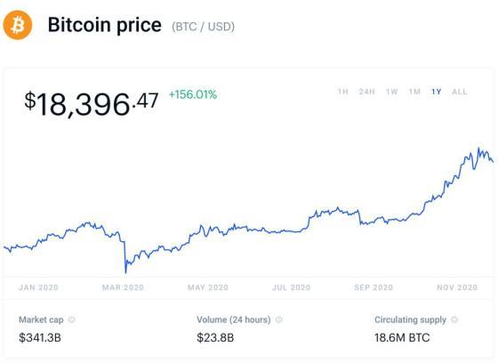 bitcoin, bitcoin price, gold, chart