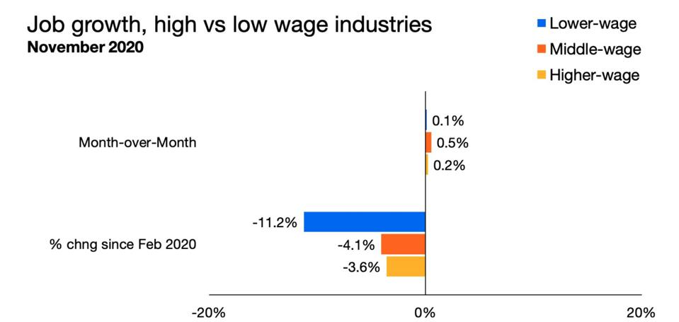 Job growth by high, middle and low wages