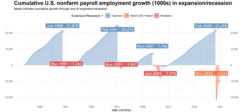 Employment through economic cycles