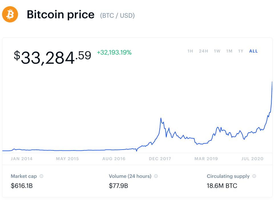 bitcoin, bitcoin price, ethereum, ethereum price, cryptocurrency, graph