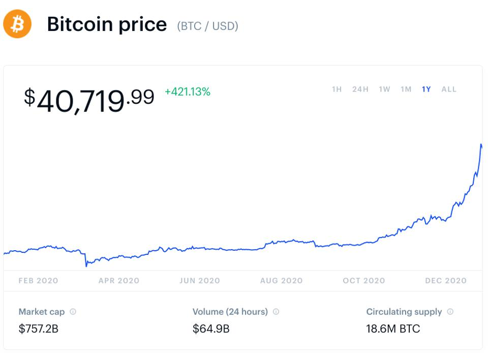 bitcoin, bitcoin price, Elon Musk, Tesla, SpaceX, chart