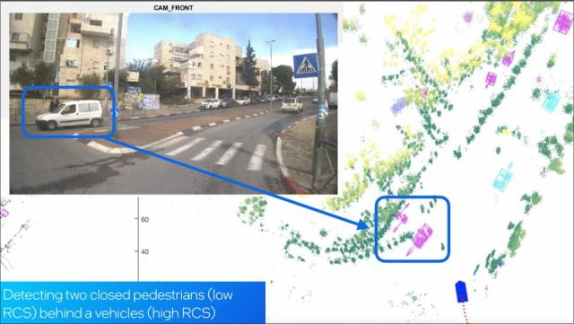Mobileye imaging radar generates data similar to a lidar point cloud, allowing it distinguish many types of targets including pedestrians