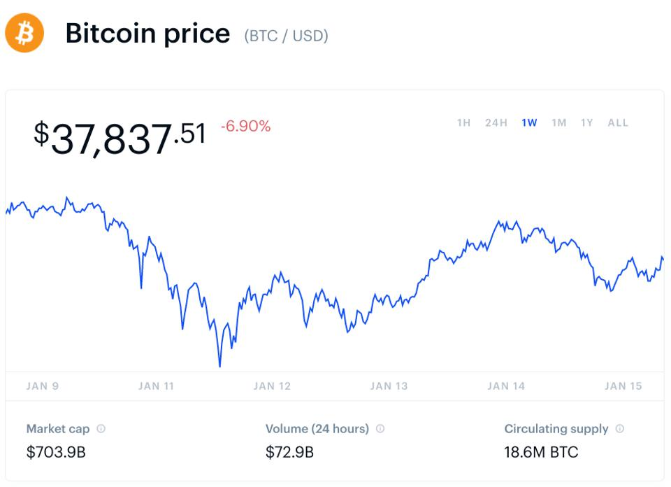 bitcoin, bitcoin price, ethereum, polkadot, chainlink, aave and maker, chart