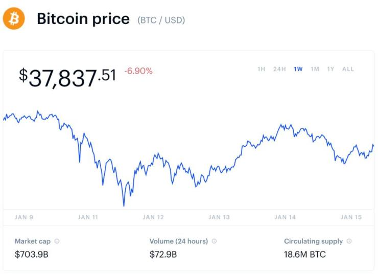 bitcoin, bitcoin price, ethereum, polkadot, chainlink, aave, and maker, chart