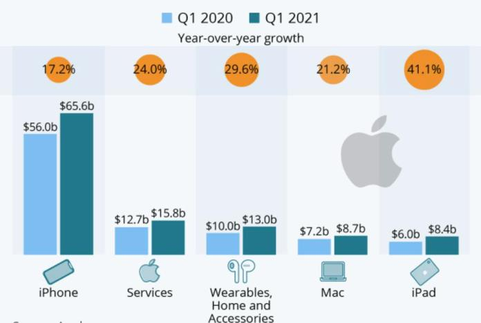 Apple's revenue by category