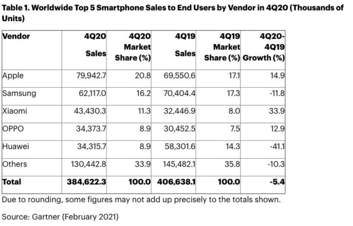 iPhone 12 chart, with Apple in No. 1 sales position for Q4 2020