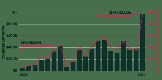 Total de recién llegados a lo largo de los años