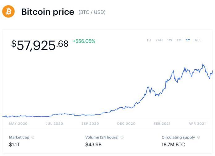 bitcoin, bitcoin price, PayPal, Robinhood, Revolut, chart