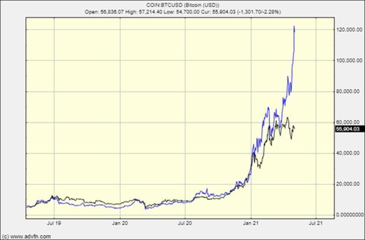 Today's bitcoin chart looks very familiar