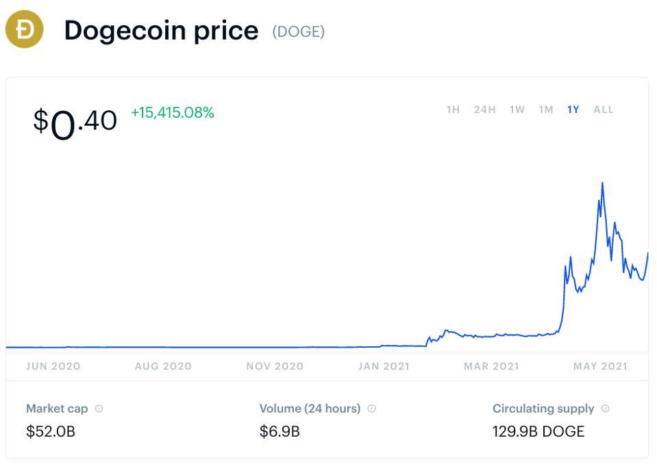 dogecoin, dogecoin price, Tesla, Elon Musk, chart