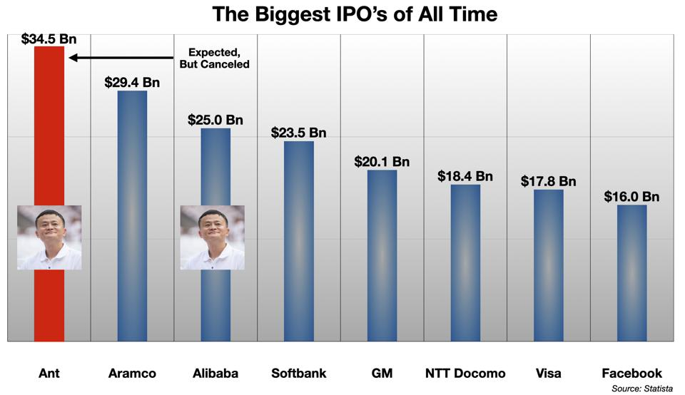 Biggest IPO's of All Time
