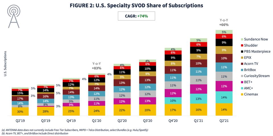 Antenna US niche streamers share of subscriptions 2021