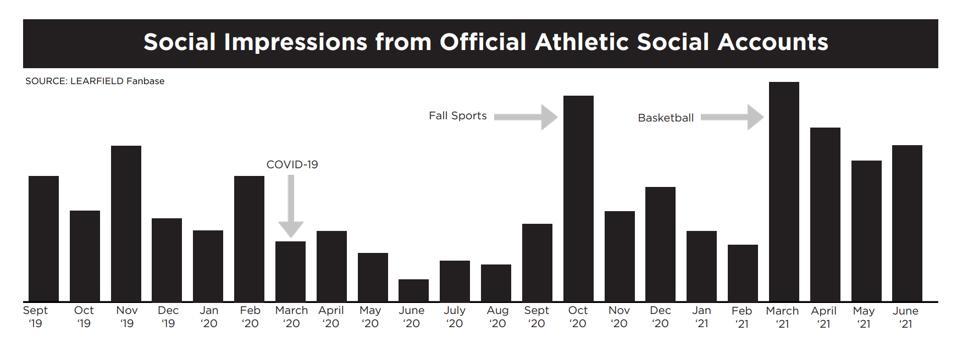 college sports fans social engagement