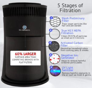 Silver Onyx Air Purifier Filtration Stages