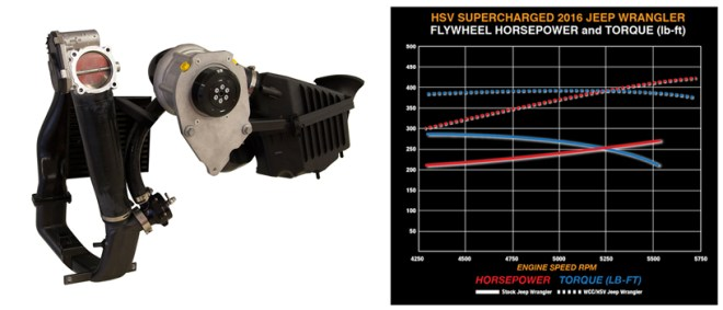Jeep Supercharger Jeep Dyno
