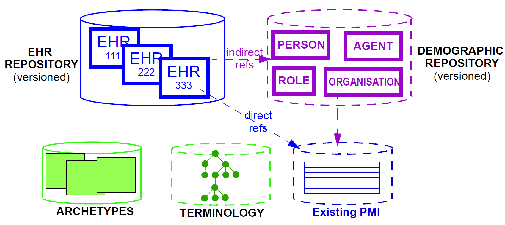 hight resolution of minimal openehr system