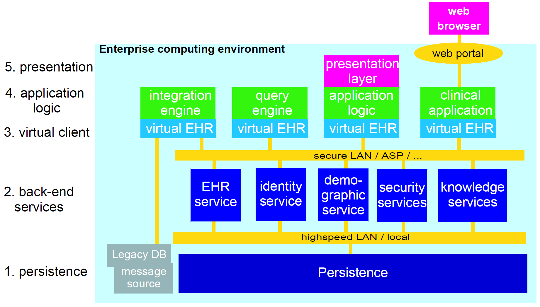 hight resolution of system architecture figure 35 basic enterprise ehr system architecture