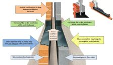 Level Threshold Openings - An Easy Method of Ensuring Damp Protection Integrity