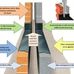 Level Threshold Openings – An Easy Method of Ensuring Damp Protection Integrity