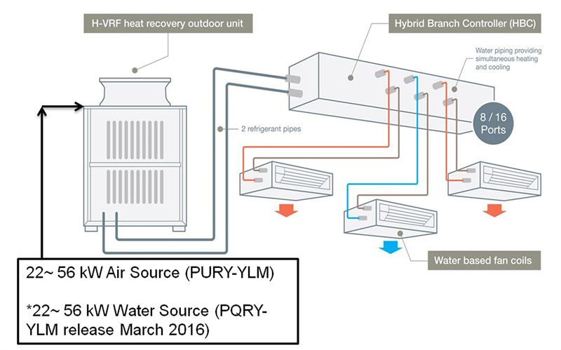 Hybrid VRF system delivers the best of VRF and Chiller technologies
