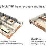 New R32 VRF air conditioning provides complete solution